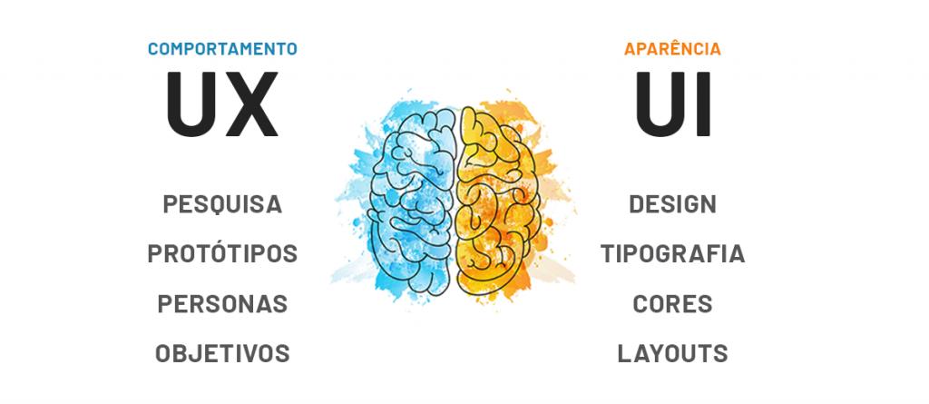 O Que é Ui E Ux Design Qual é A Diferença Entre Eles Mangu Brand