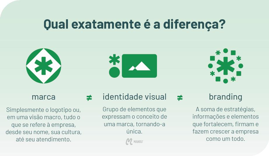 o que é identidade visual, branding e marca